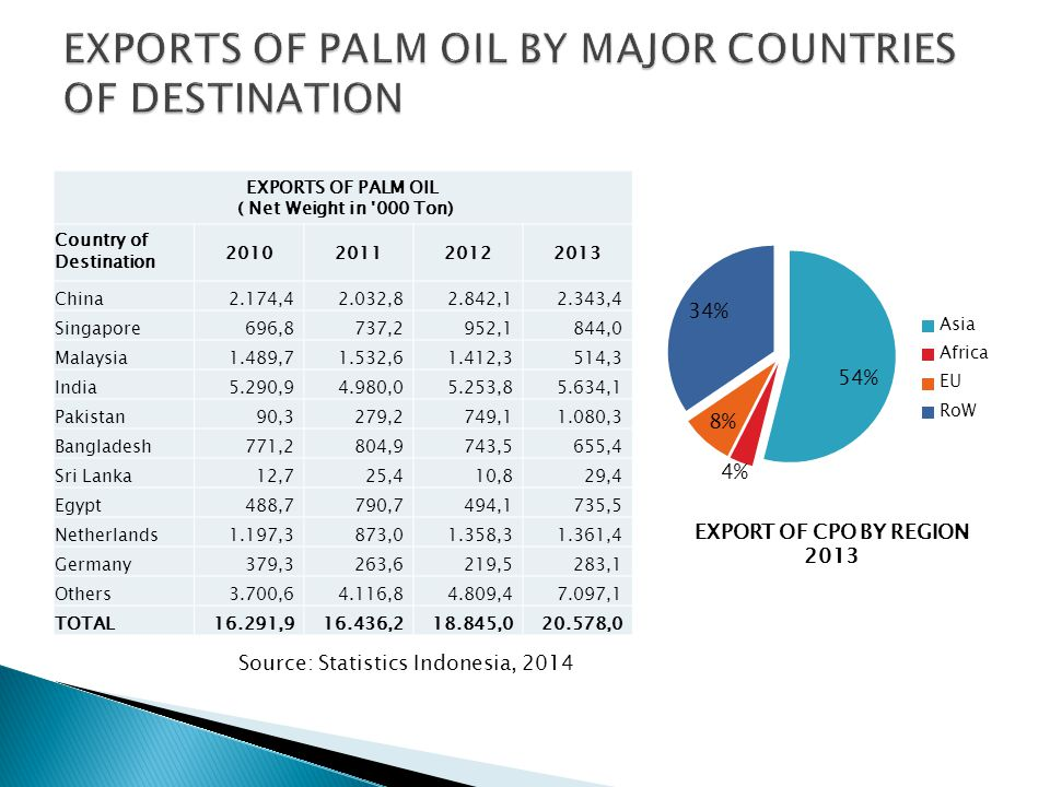 EXPORTS OF PALM OIL BY MAJOR COUNTRIES OF DESTINATION