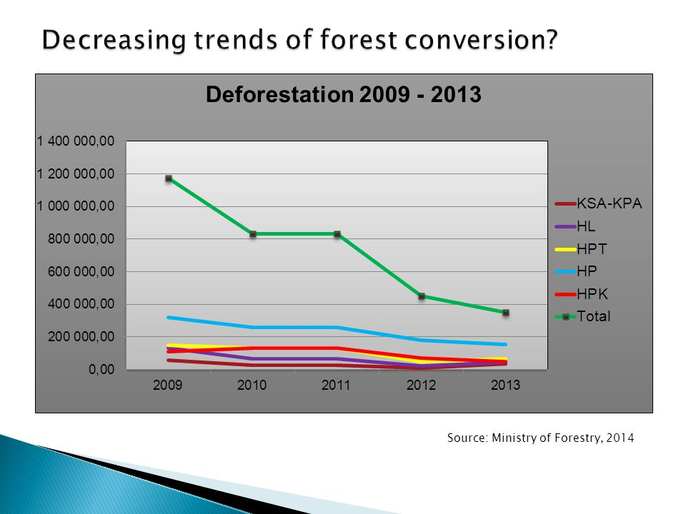 Decreasing trends of forest conversion