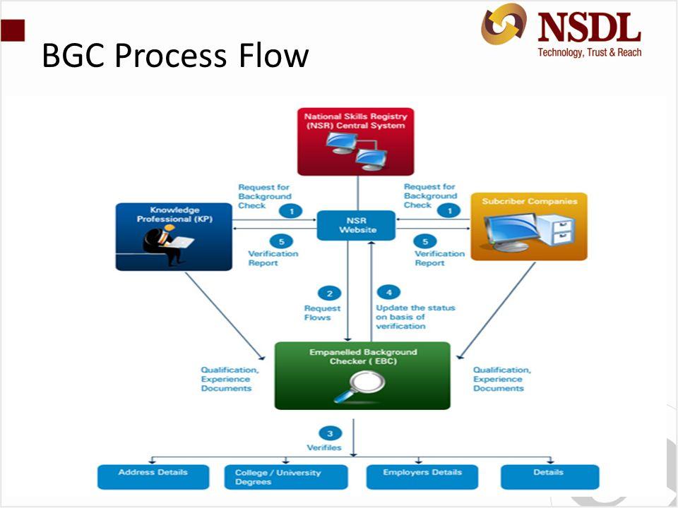 BGC Process Flow