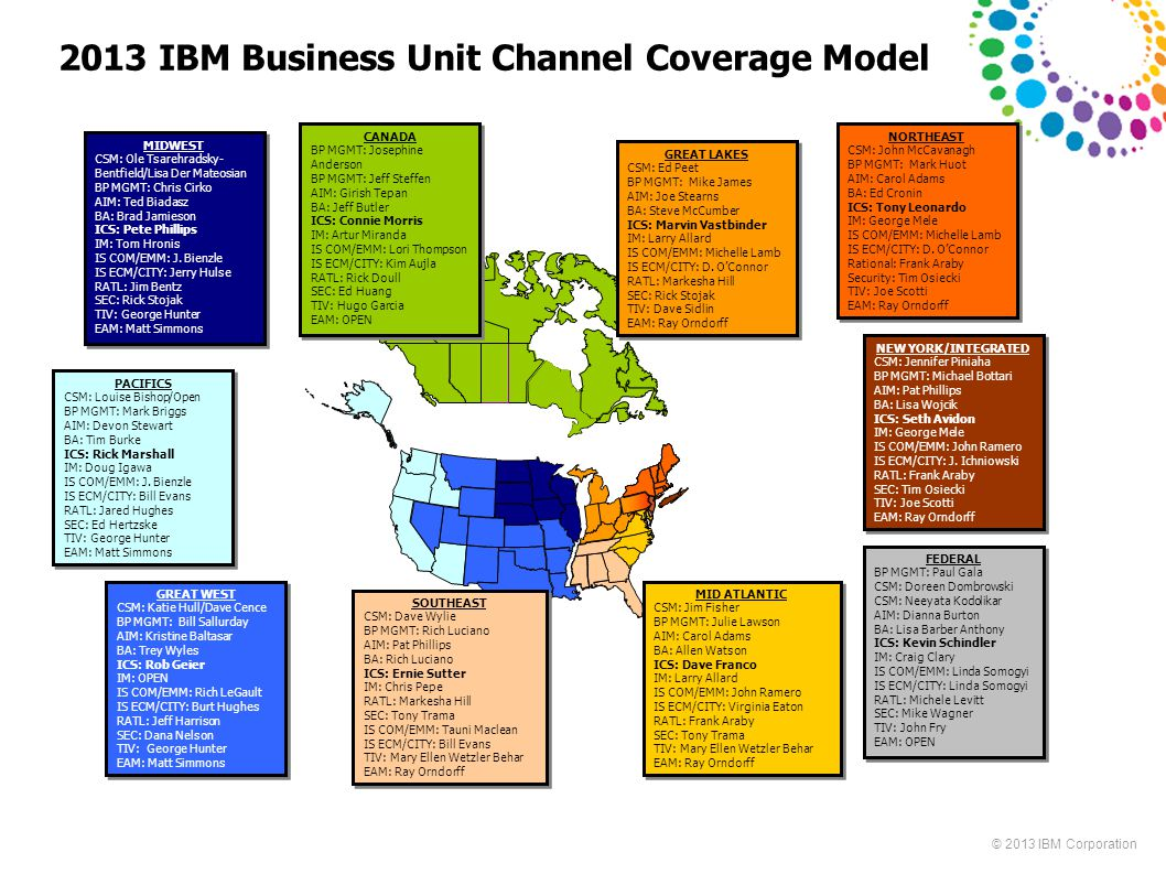 2013 IBM Business Unit Channel Coverage Model