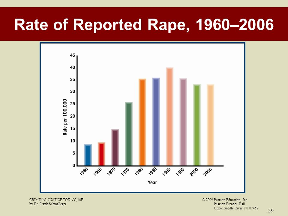 Rate of Reported Rape, 1960–2006 CRIMINAL JUSTICE TODAY, 10E © 2009 Pearson Education, Inc.