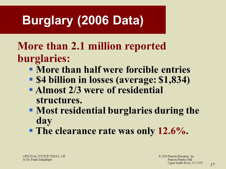 Burglary (2006 Data) More than 2.1 million reported burglaries: