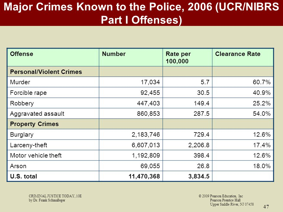 Major Crimes Known to the Police, 2006 (UCR/NIBRS Part I Offenses)