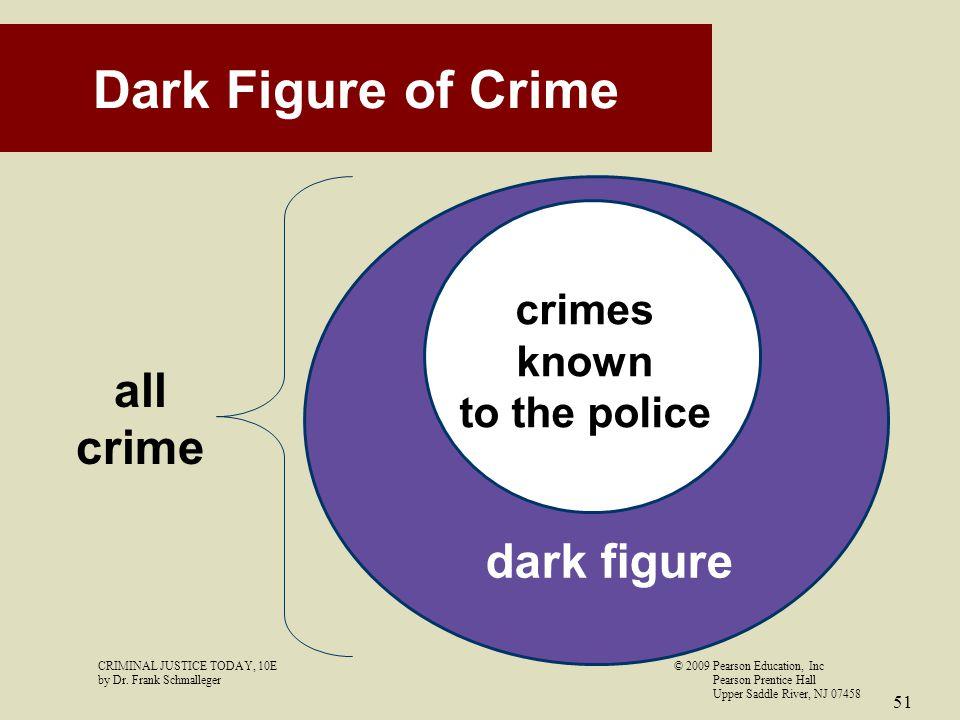 Dark Figure of Crime all crime dark figure crimes known to the police