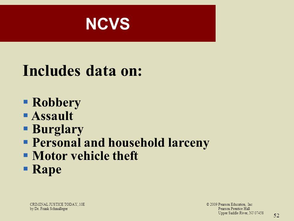 NCVS Includes data on: Robbery Assault Burglary