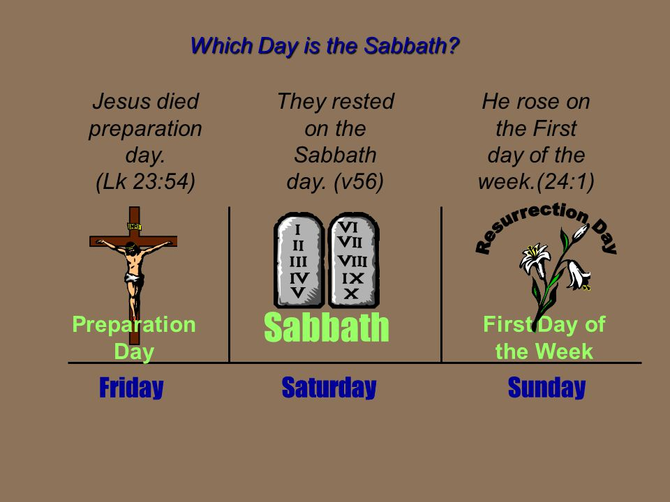 Which Day is the Sabbath