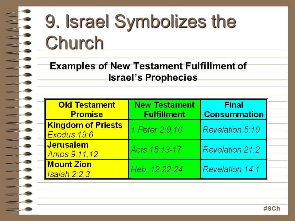 9. Israel Symbolizes the Church