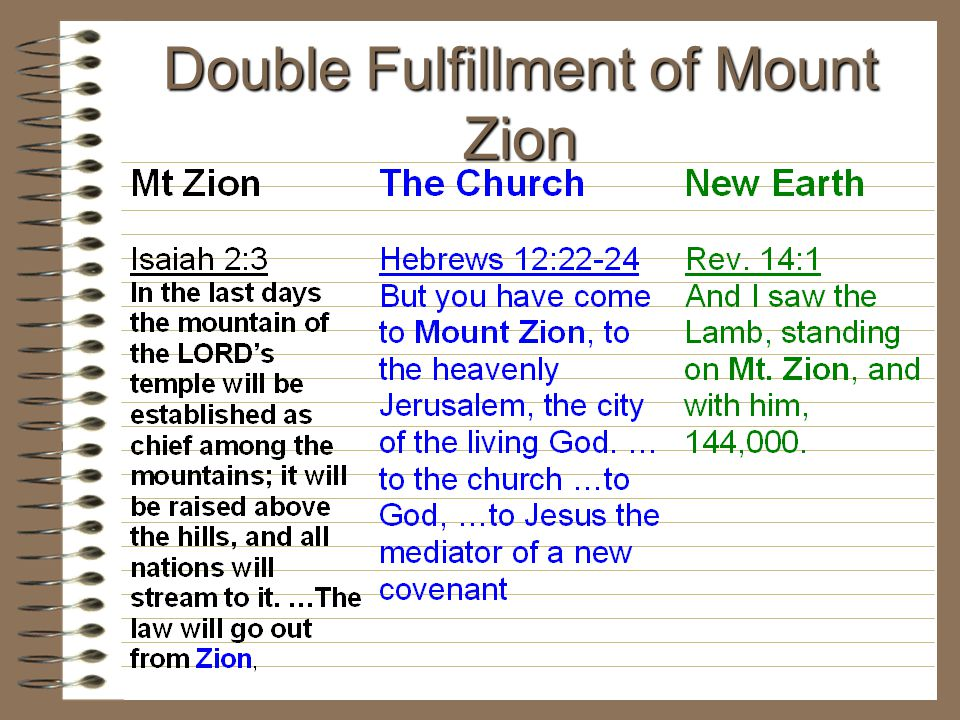 Double Fulfillment of Mount Zion