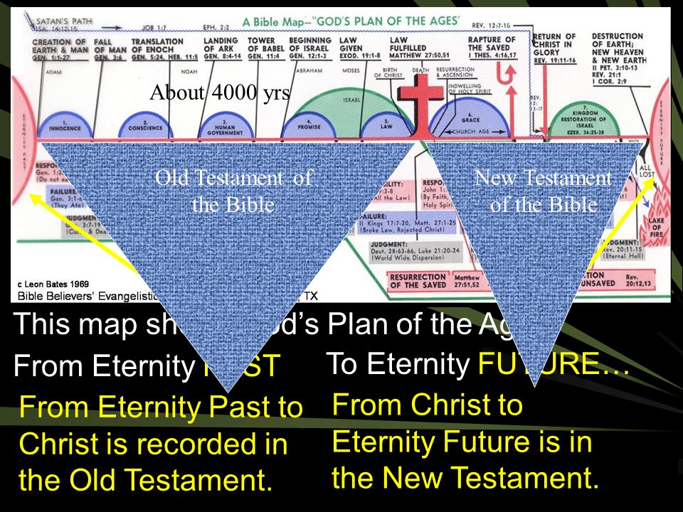 From Eternity Past to Christ is recorded in the Old Testament.