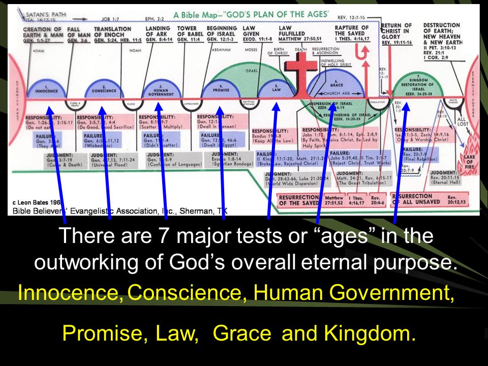 Law, Human Government, Grace. and Kingdom. Innocence, Promise, Conscience,
