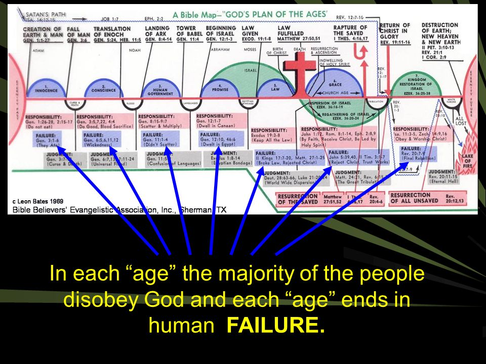 In each age the majority of the people disobey God and each age ends in human FAILURE.