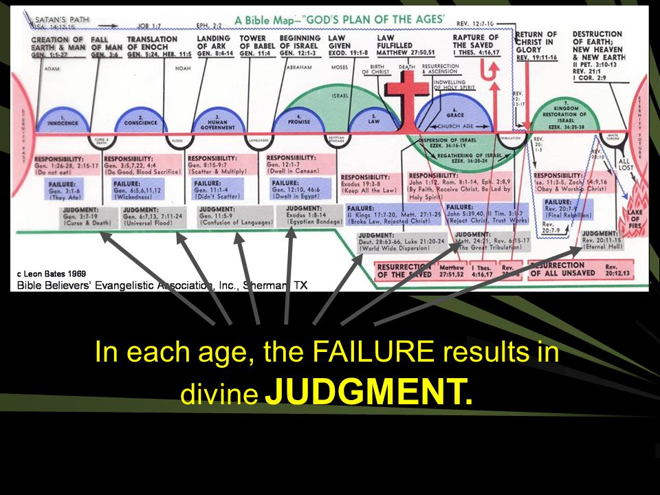 In each age, the FAILURE results in divine JUDGMENT.