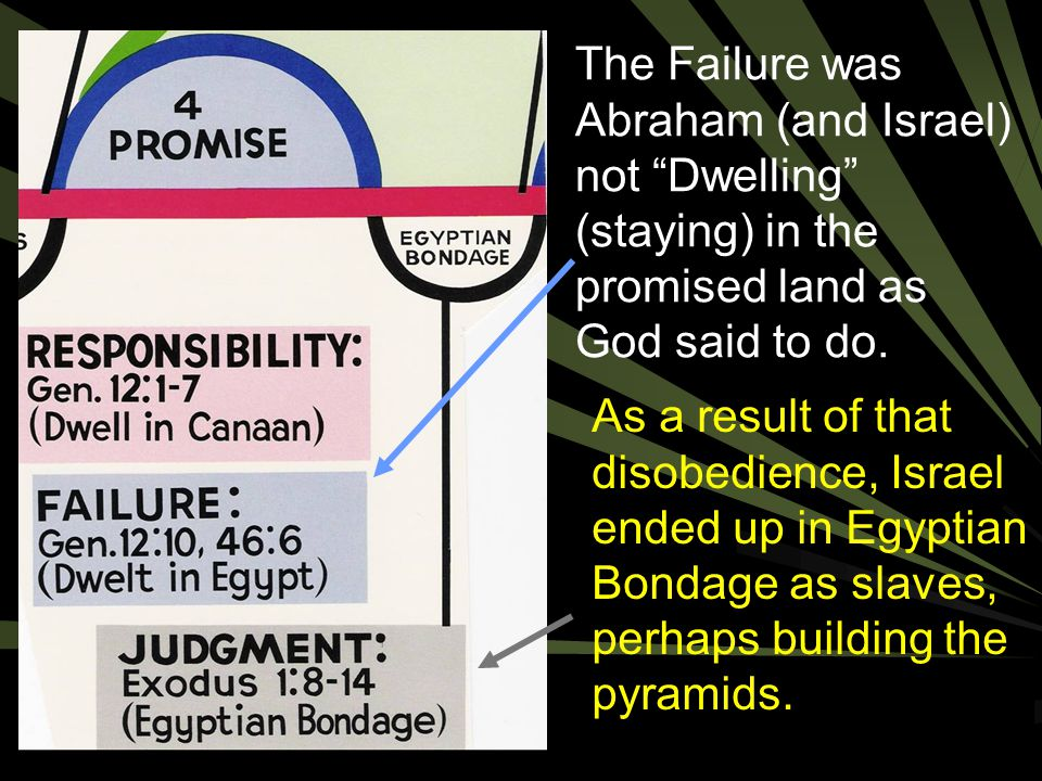 The Failure was Abraham (and Israel) not Dwelling (staying) in the promised land as God said to do.