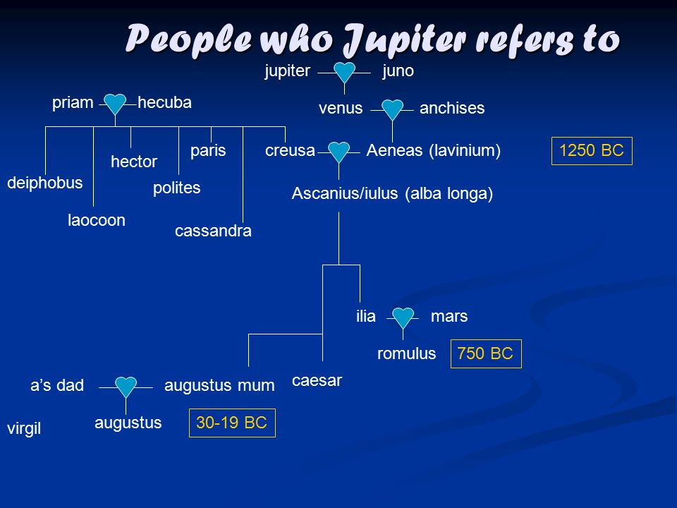 People who Jupiter refers to