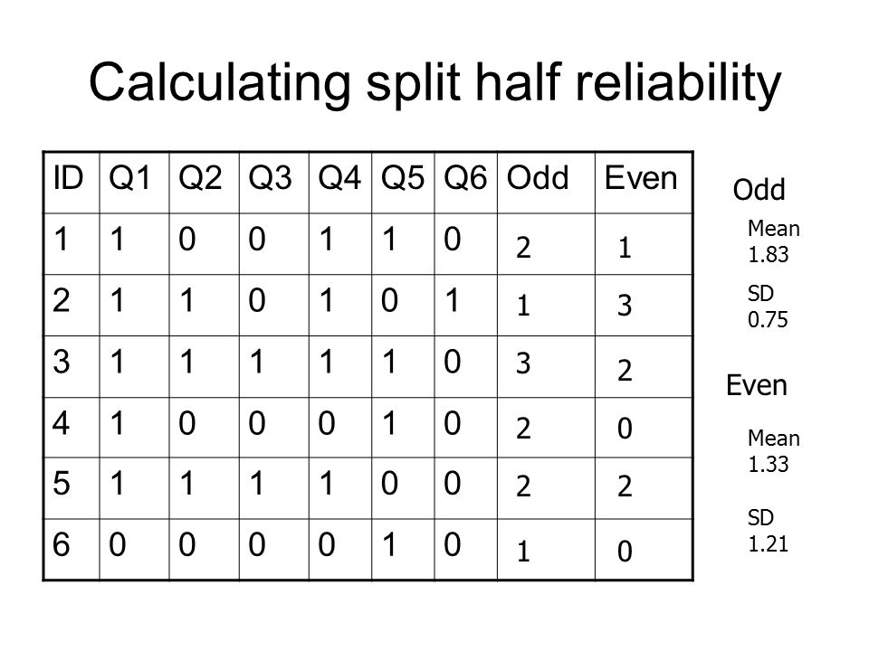 Calculating split half reliability