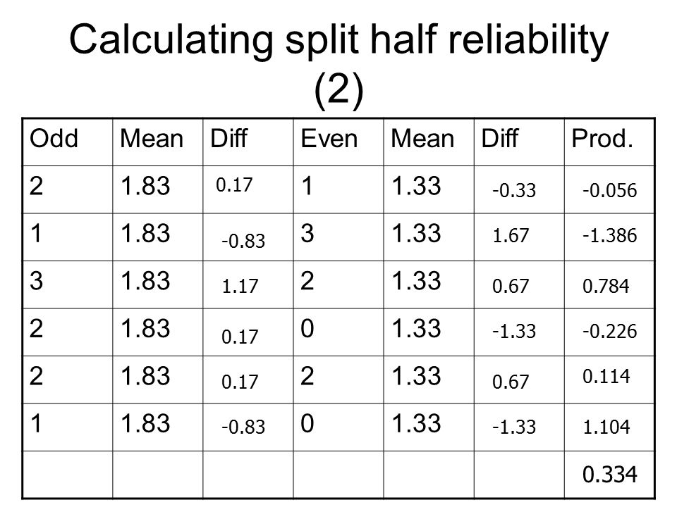 Calculating split half reliability (2)