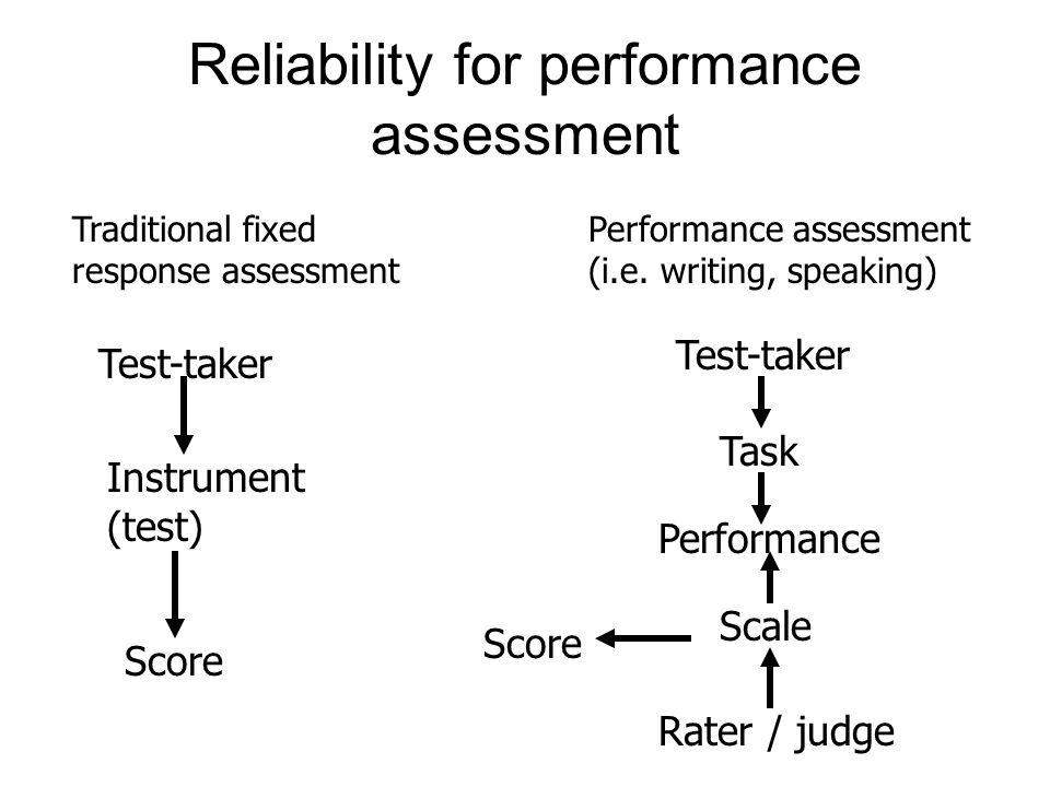 Reliability for performance assessment