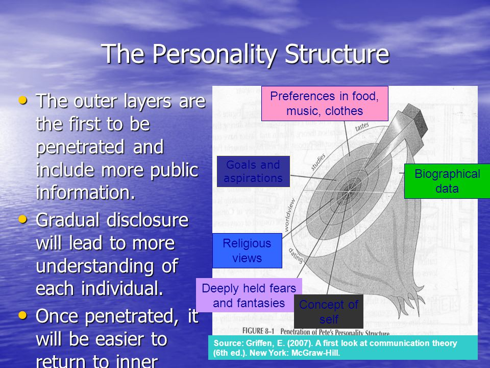 The Personality Structure