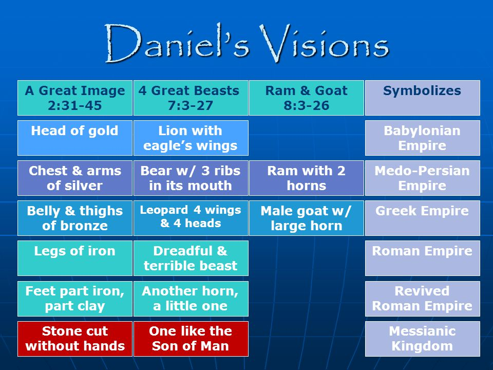 Daniel's Visions A Great Image 2:31-45 4 Great Beasts 7:3-27