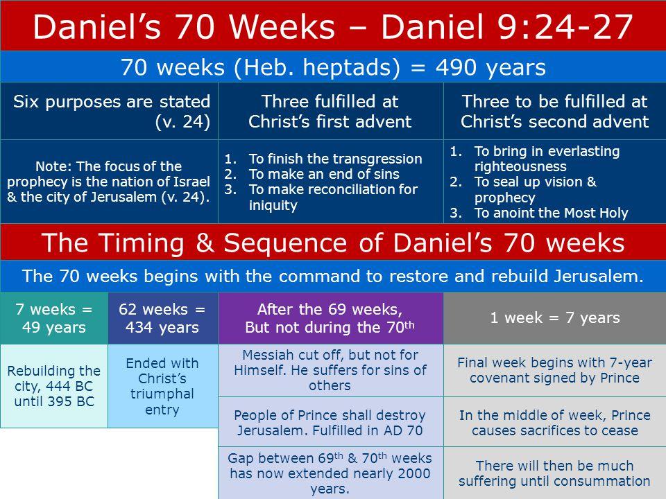 Daniel's 70 Weeks – Daniel 9:24-27