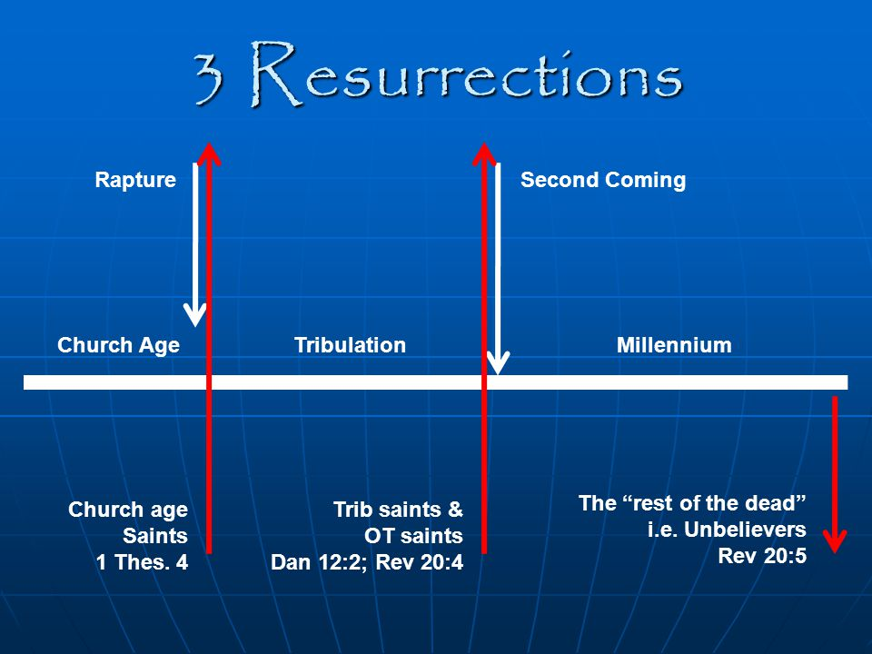 3 Resurrections Rapture Second Coming Church Age Tribulation