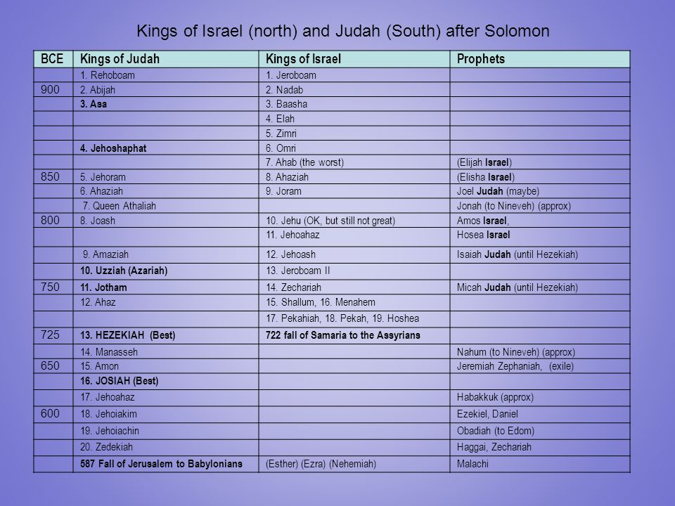 Kings of Israel (north) and Judah (South) after Solomon