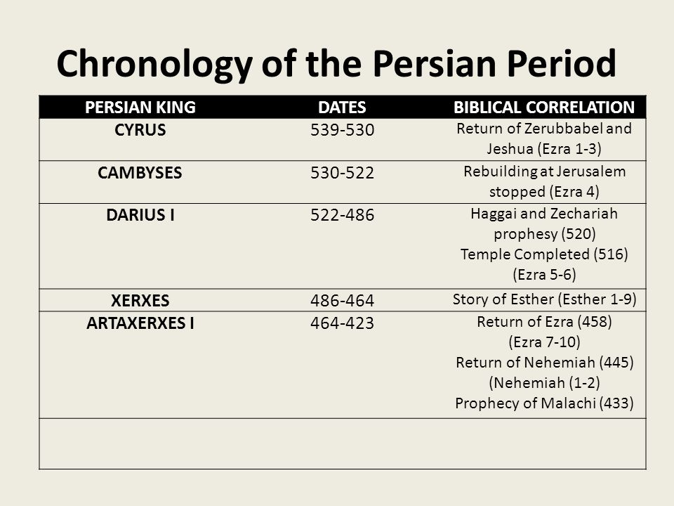 Chronology of the Persian Period