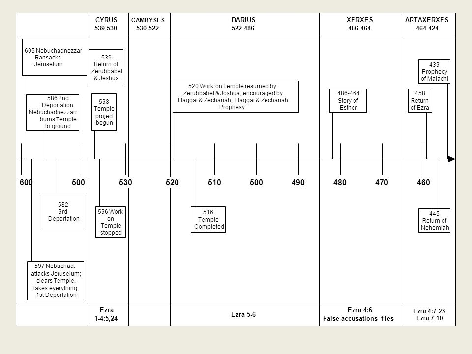 CYRUS 539-530. Ezra. 1-4:5,24. CAMBYSES. 530-522. ARTAXERXES. 464-424. Ezra 4:7-23. Ezra 7-10.