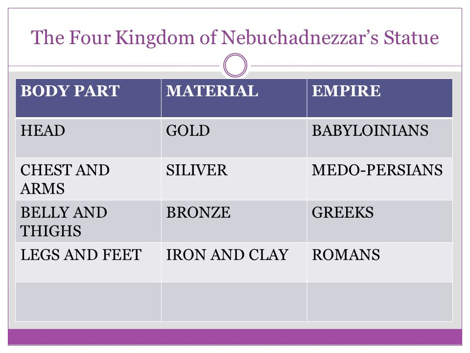 The Four Kingdom of Nebuchadnezzar's Statue