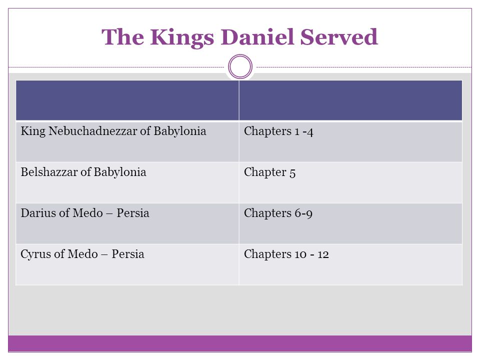 The Kings Daniel Served