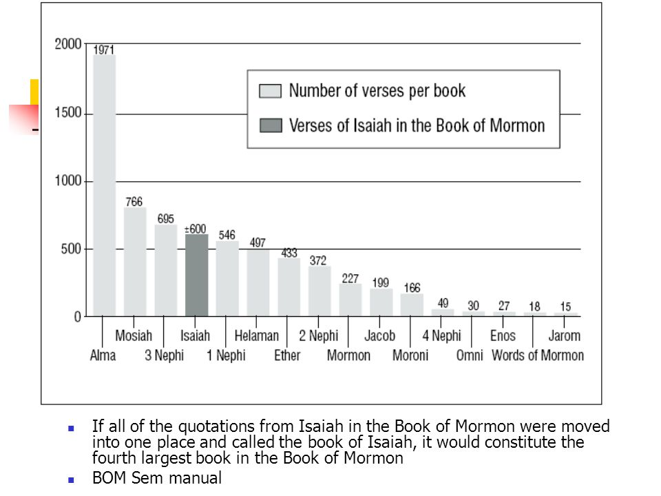 If all of the quotations from Isaiah in the Book of Mormon were moved into one place and called the book of Isaiah, it would constitute the fourth largest book in the Book of Mormon