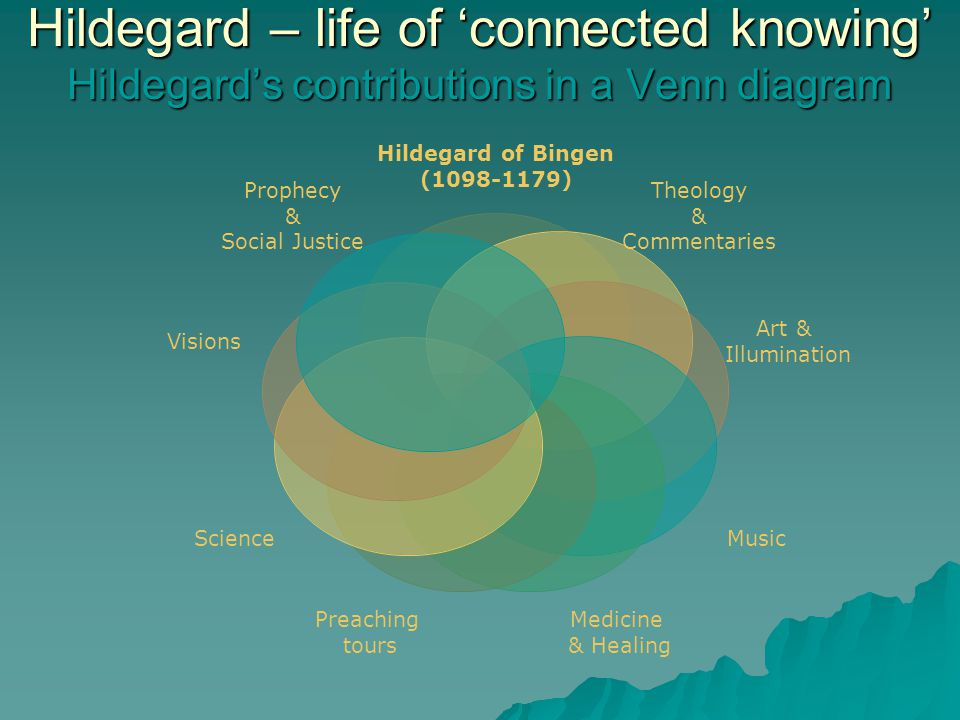 Hildegard – life of 'connected knowing' Hildegard's contributions in a Venn diagram