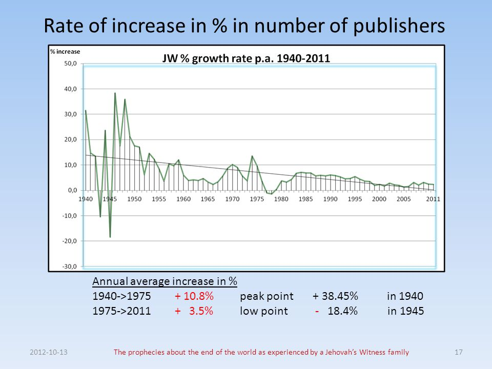Rate of increase in % in number of publishers