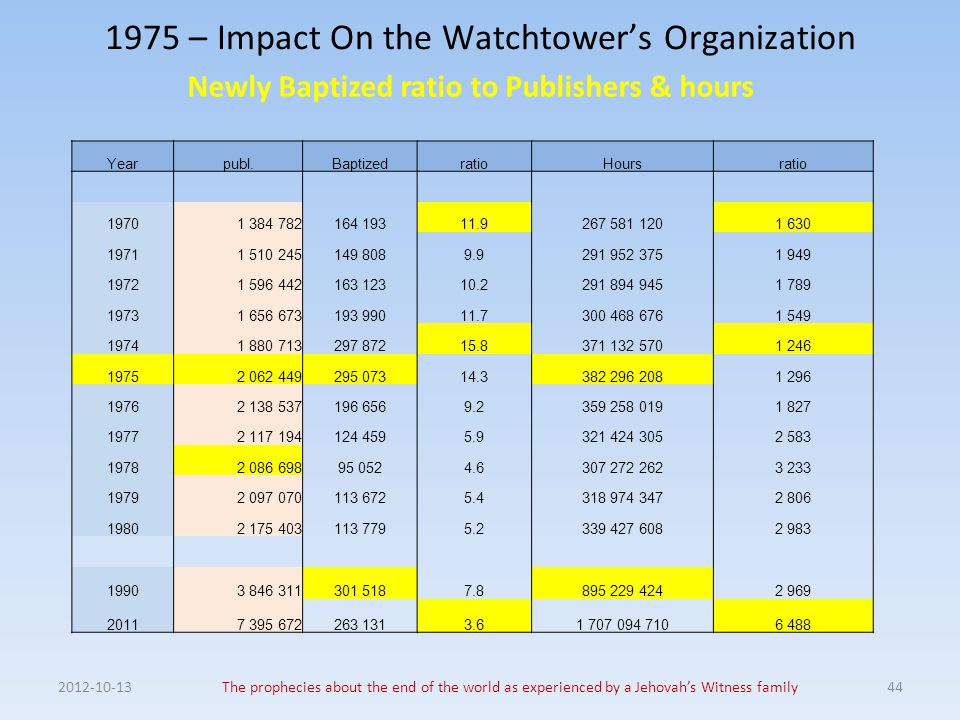 1975 – Impact On the Watchtower's Organization