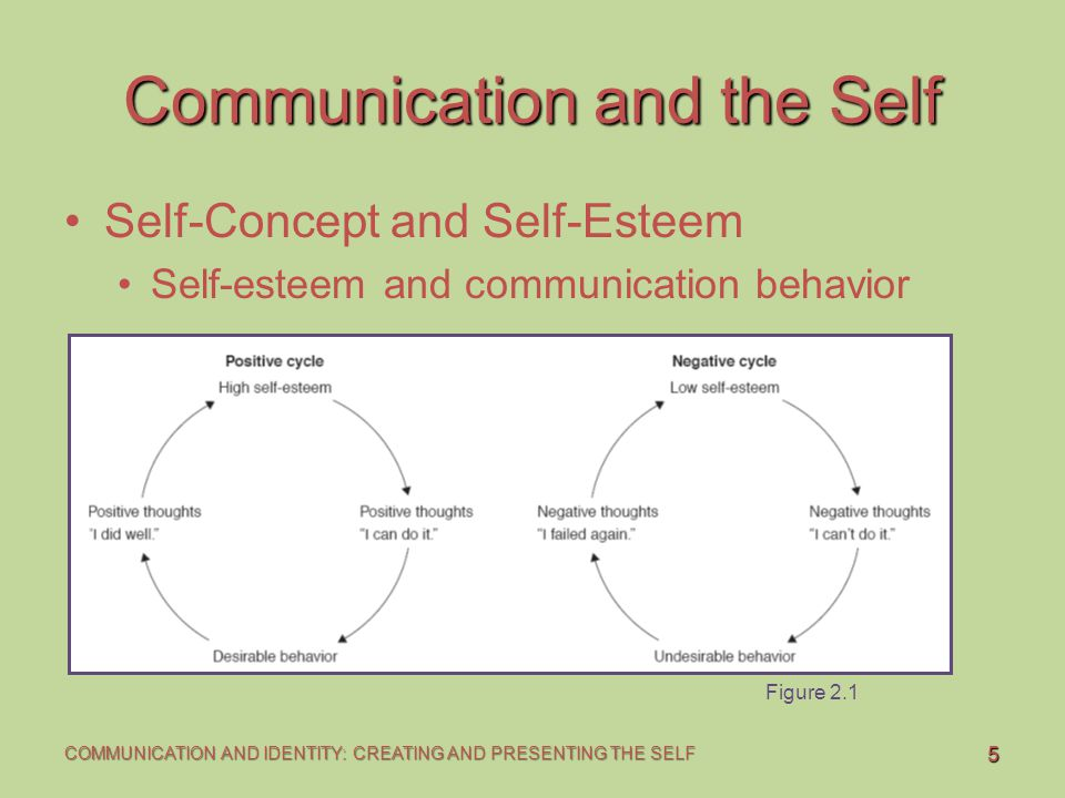 Communication and the Self