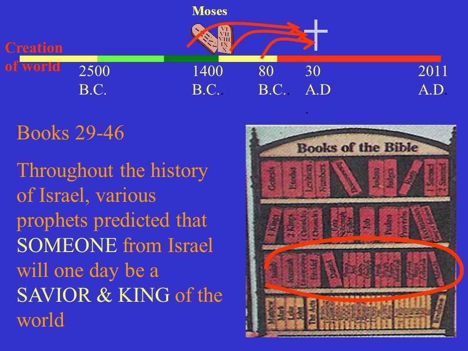 Moses Creation of world. 2500 B.C. 1400 B.C.. 80 B.C.. 30 A.D. 2011 A.D. Books 29-46.