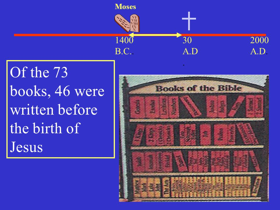 Of the 73 books, 46 were written before the birth of Jesus