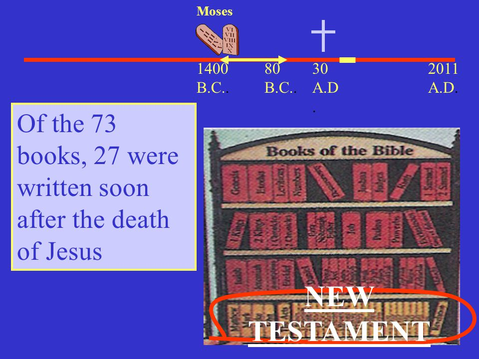 Moses 1400 B.C.. 80 B.C.. 30 A.D. 2011 A.D. Of the 73 books, 27 were written soon after the death of Jesus.