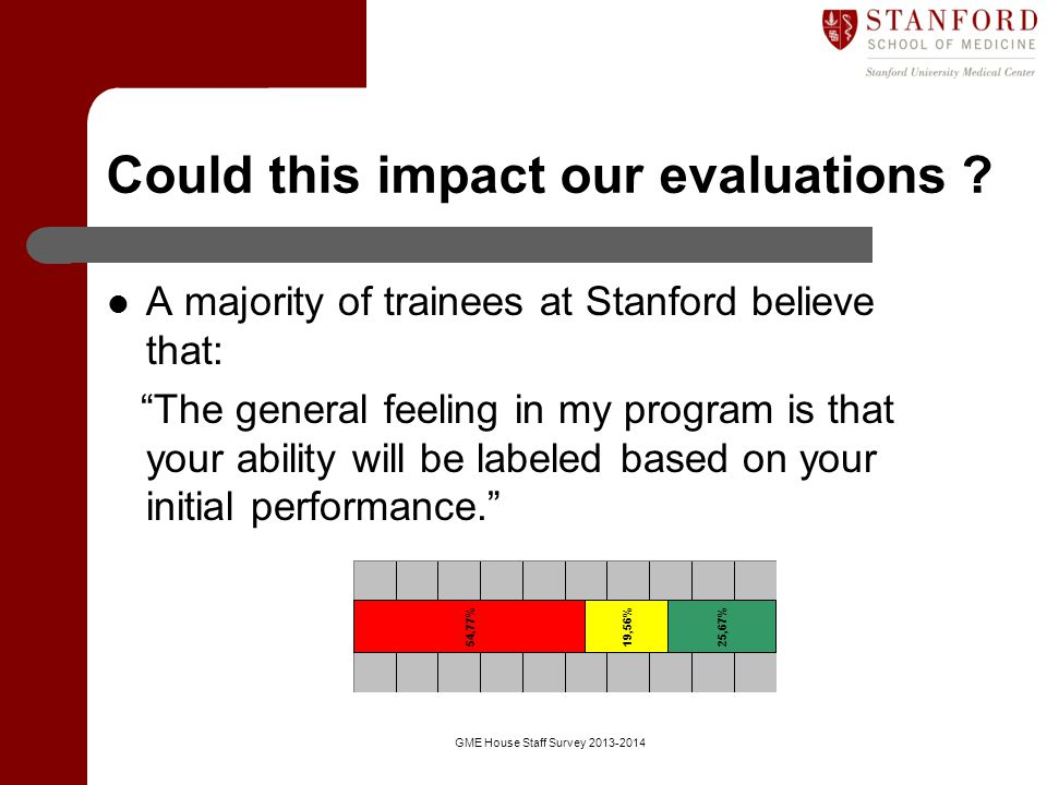 Could this impact our evaluations