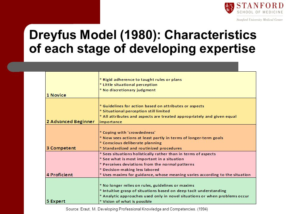 Dreyfus Model (1980): Characteristics of each stage of developing expertise