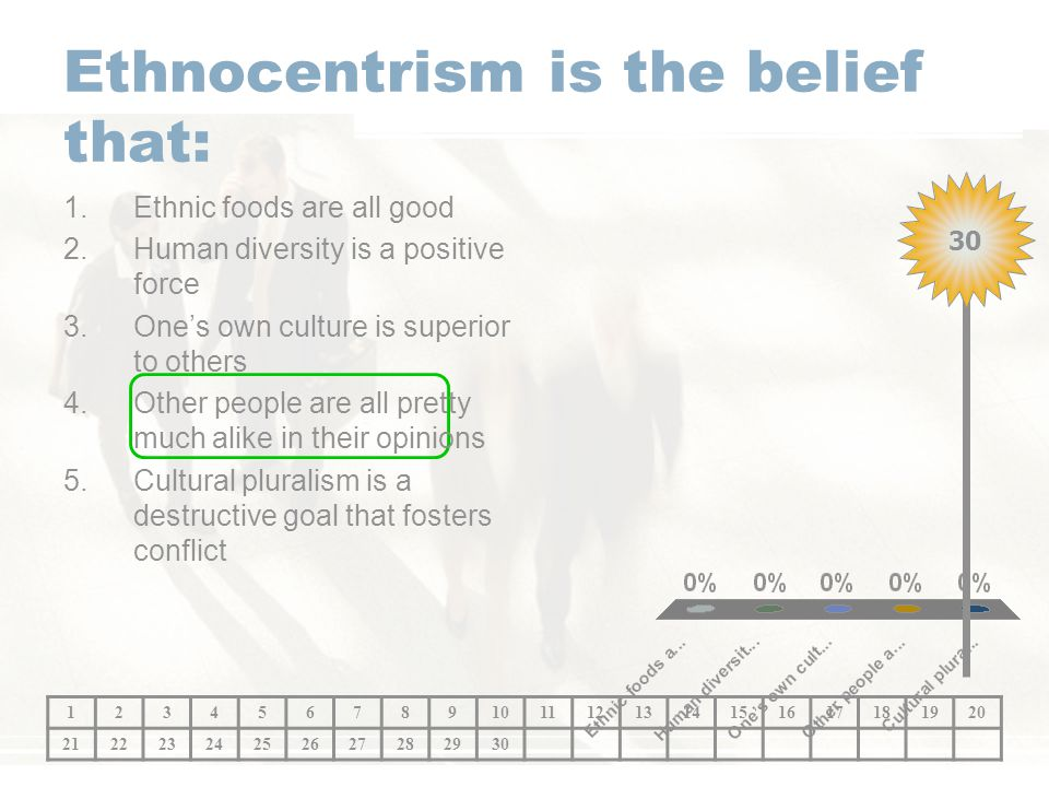 Ethnocentrism is the belief that:
