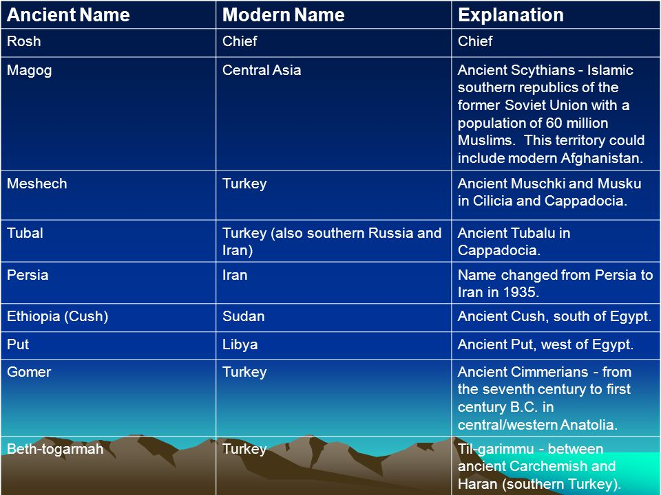 Ancient Name Modern Name Explanation Rosh Chief Magog Central Asia