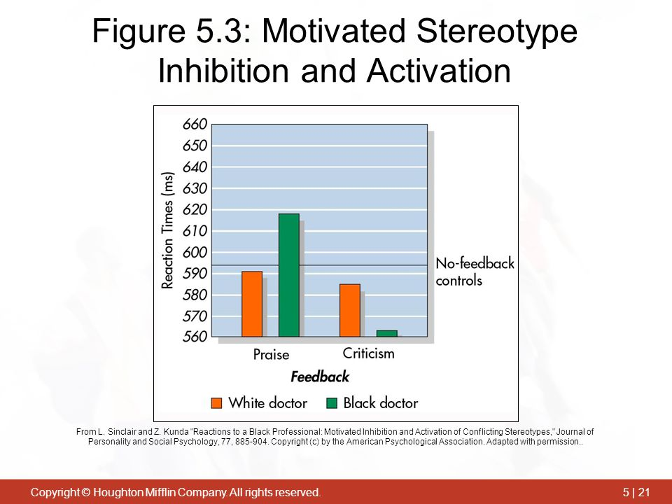Figure 5.3: Motivated Stereotype Inhibition and Activation