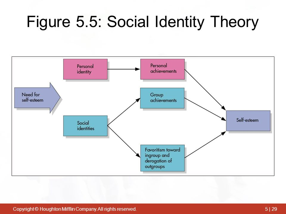 the concept of social identity essay The concept of social identity the concept of social identity can be used to explain scores in my group and the other group the reason behind this is because students will want to increase their self-image to enhance the status of the group where they belong (wells and aicher, 2013.