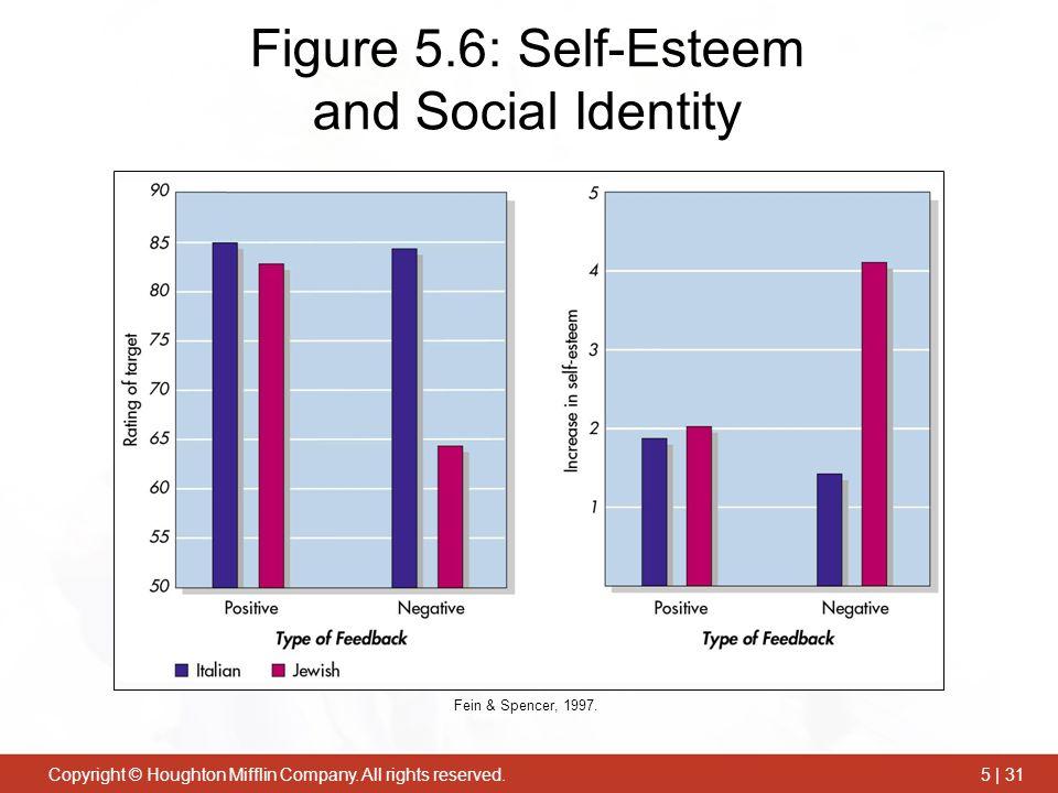 Figure 5.6: Self-Esteem and Social Identity