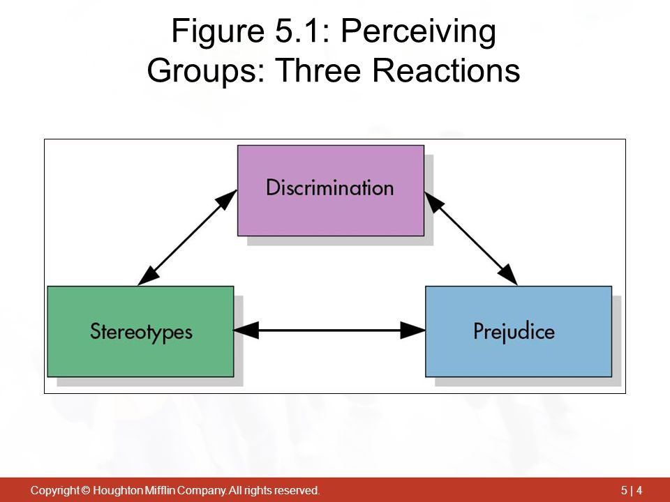 Figure 5.1: Perceiving Groups: Three Reactions
