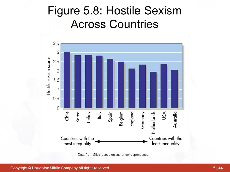 Figure 5.8: Hostile Sexism Across Countries