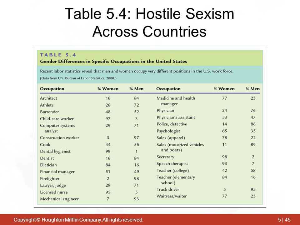 Table 5.4: Hostile Sexism Across Countries