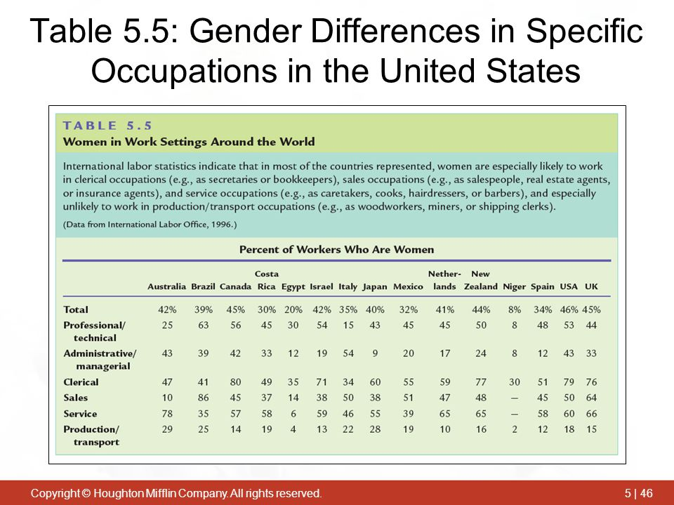an overview of gender stereotypes in the united states The changing demographic profile of the united states congressional research service summary the united states, the third most populous country globally, accounts for.