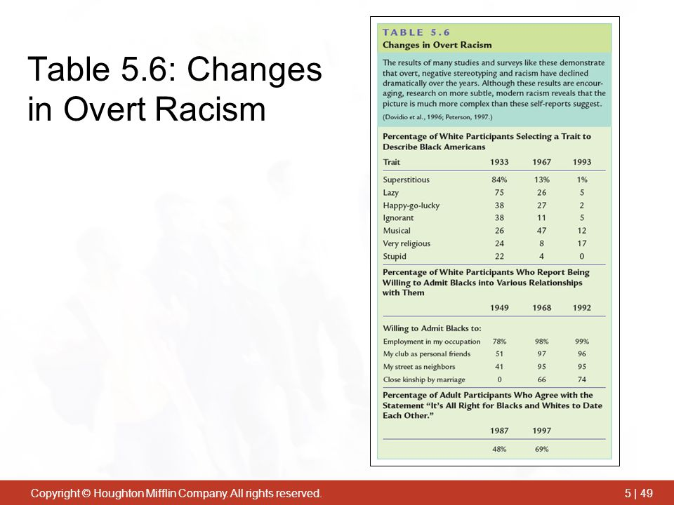 Table 5.6: Changes in Overt Racism